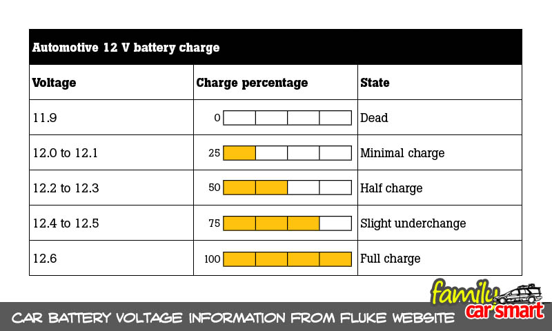 fluke-battery-charge