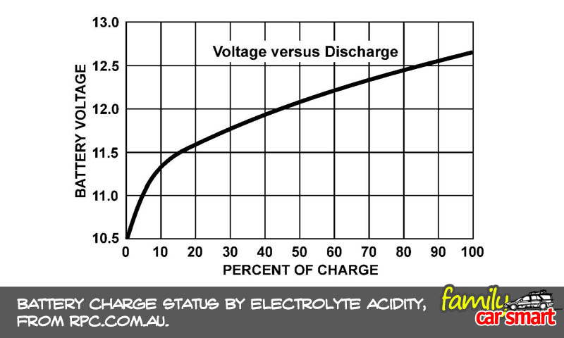 voltage-vs-acidity